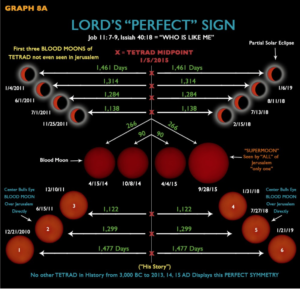 The Lord's Perfect Sign Ends January 21, 2019